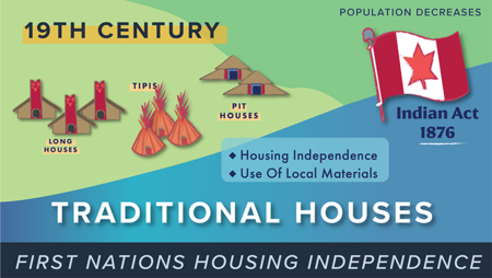 History of Housing